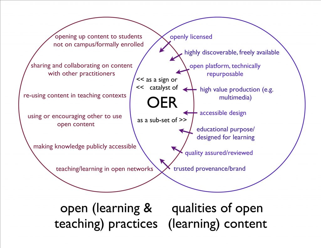 A venn diagram showing how qualities of open educational resources interact with open teaching practices