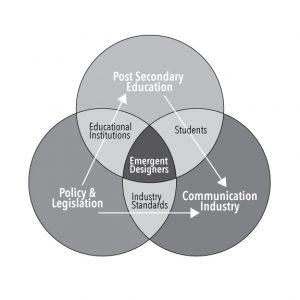 Venn diagram depicting the intersections of education, policy and industry.