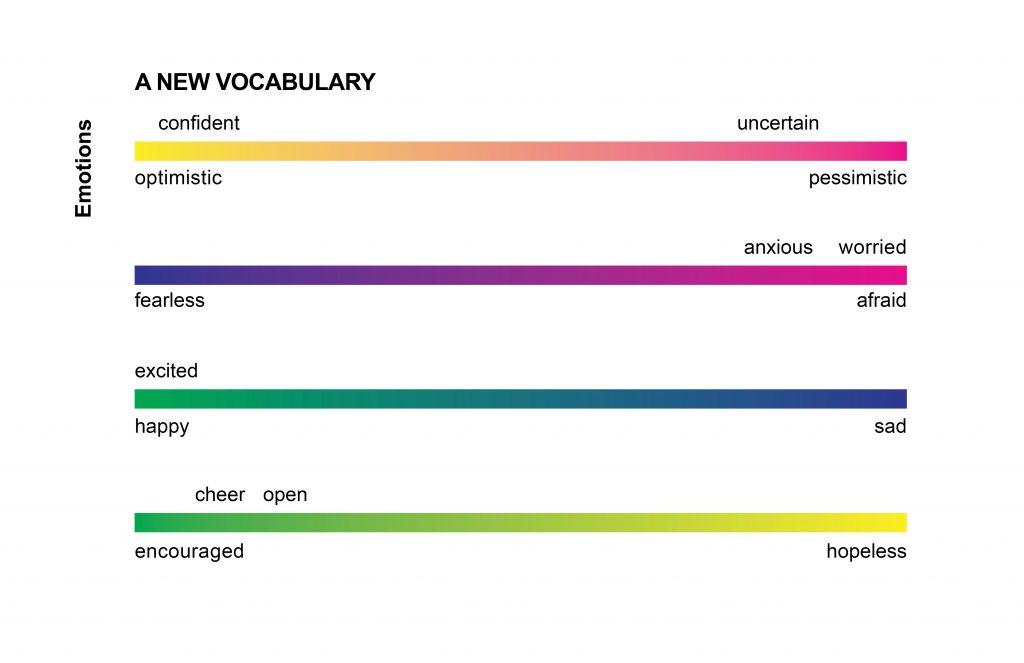 Four spectrums of accessible emotive-descriptive words.