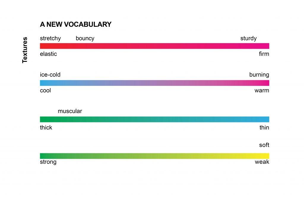 Four spectrums of accessible texture-descriptive words.